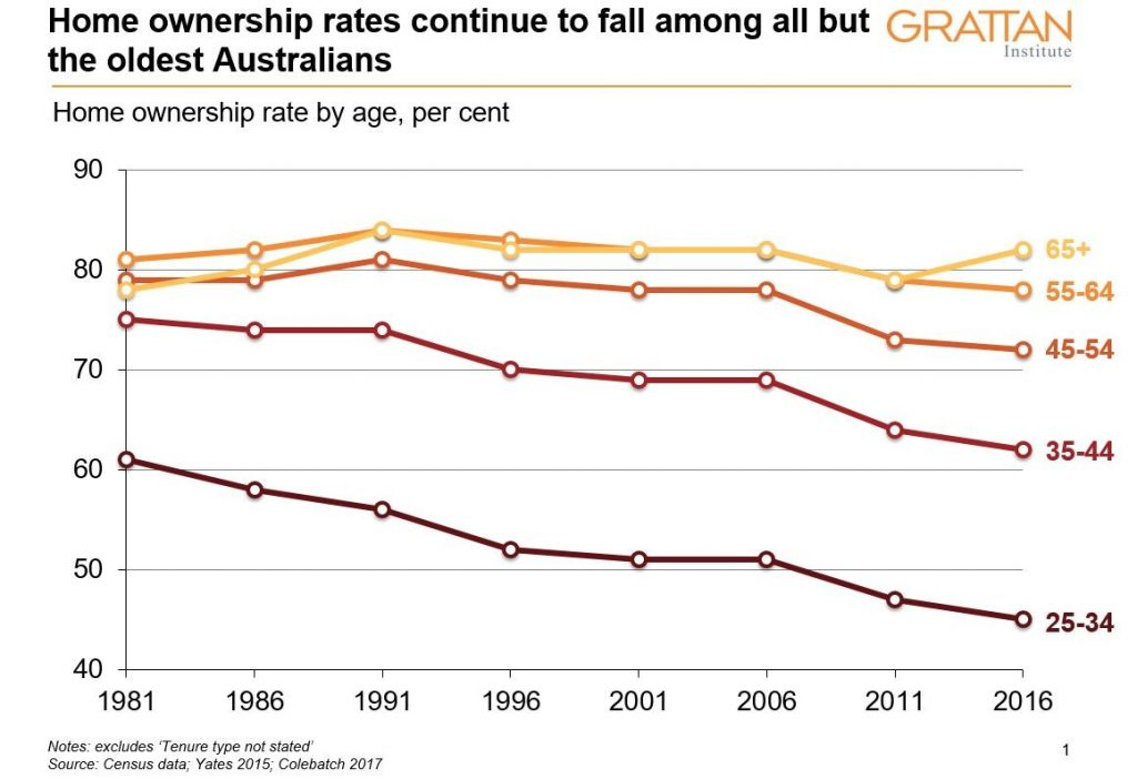 Graph showing decline of home ownership except for oldest Australians