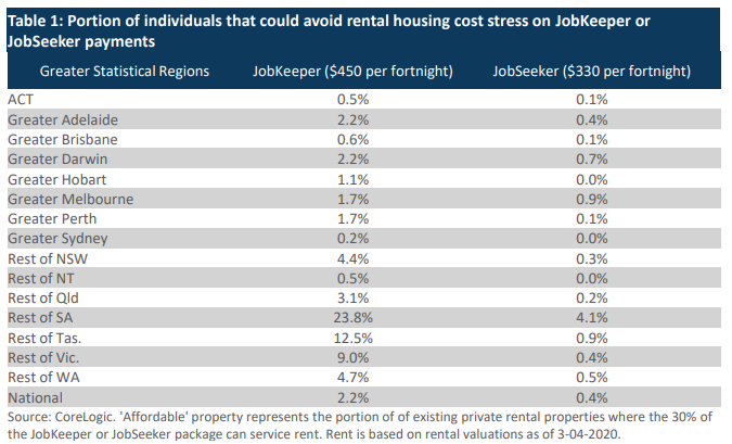 Portion of individuals that could avoid rental housing cost stress