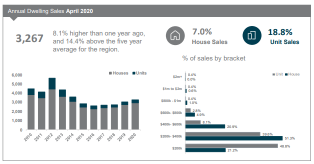 Central Queensland Annual Dwelling Sales April 2020