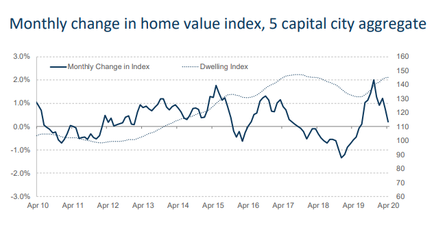 Monthly change in home value index, 5 capital city aggregate