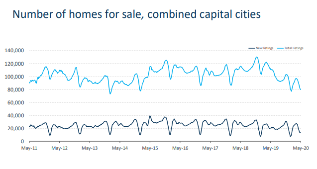 Number of homes for sale, combined capital cities