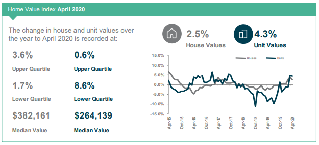 Toowoomba Home Value Index April 2020