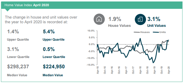 Townsville Home Value Index April 2020