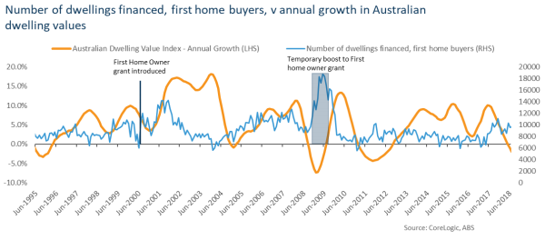 Number of dwellings financed, first home buyers, v annual growth in Australian dwelling values