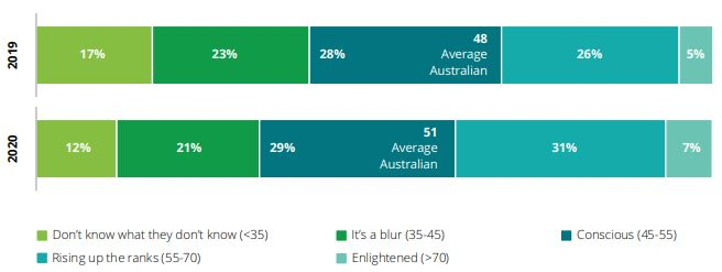Where Australians fall on the FCI in 2020 compared to 2019