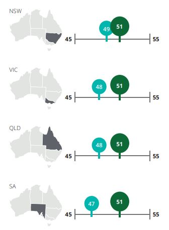 Financial consciousness in NSW, Victoria, Queensland and South Australia