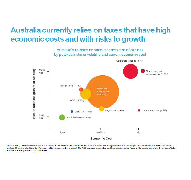 Australia relies on taxes that have high economic costs and with risks to growth