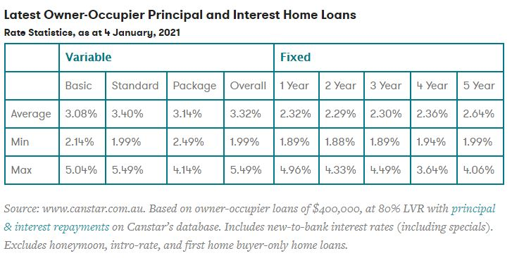 Owner-Occupier Principal and Interest Home Loans as at 4 January 2021