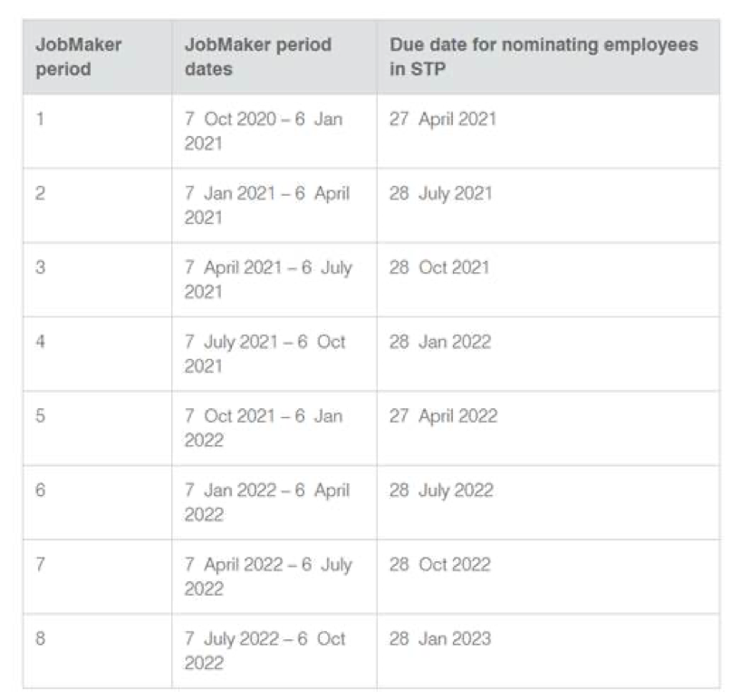 JobMaker periods and key dates for nominating eligible employees in STP