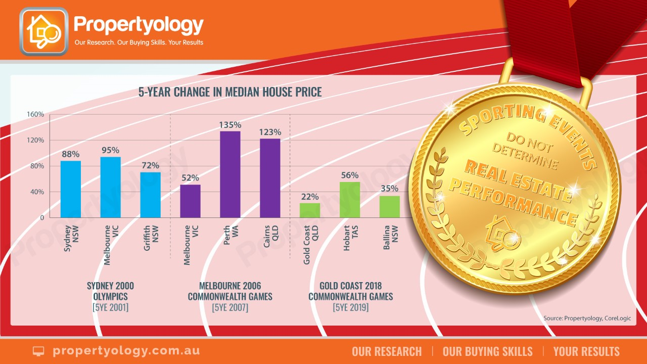 Graph: 5-Year Change in Median House Price