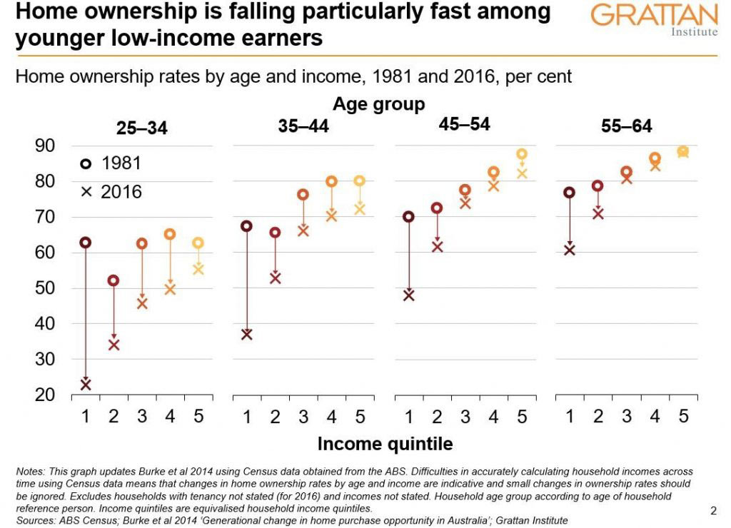 Graph of home ownership by age and income