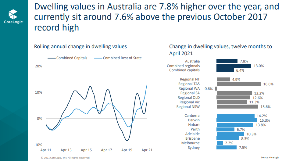 Change in dwelling values in year to April 2021