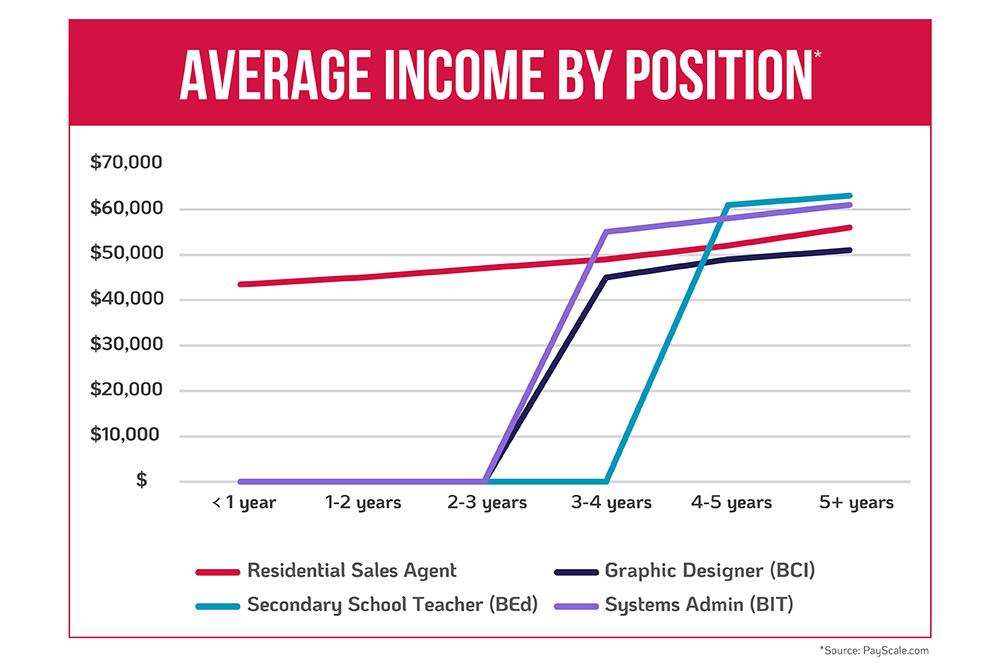 Average income by position