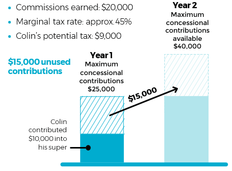 example of the carry-forward rule with $15,000 in unused contributions